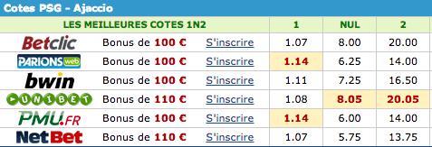 Les cotes du match résumées sur le site matchendirect.fr