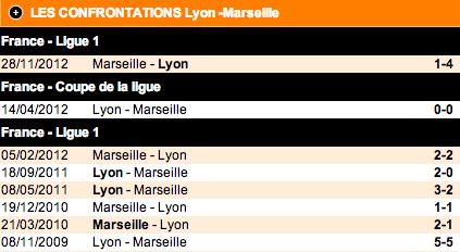 Historique des rencontres entre Lyon et Marseille - Source: coteur.com