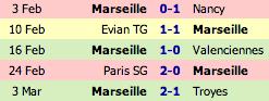 Les 5 dernières rencontres de Marseille