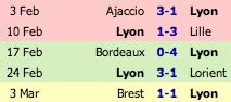 Les 5 derniers matchs de Lyon