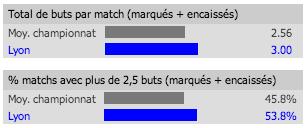 Statistiques de Lyon à domicile en 2012-2013