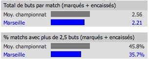 Statistiques de Marseille à l'extérieur en 2012-2013