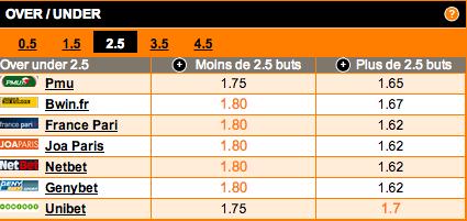 comparateur-de-cotes-under-over-2-5-buts-match-bologne-as-rome