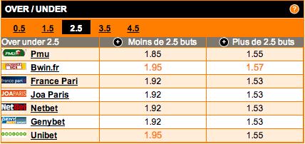 comparateur-de-cotes-under-over-2-5-buts-match-eintracht-francfort-werder-breme