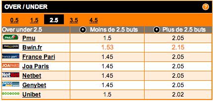 Match Lille-Lyon