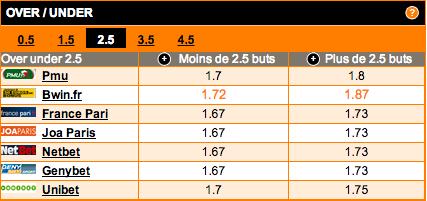 comparateur-de-cotes-under-over-2-5-buts-match-marseille-lorient