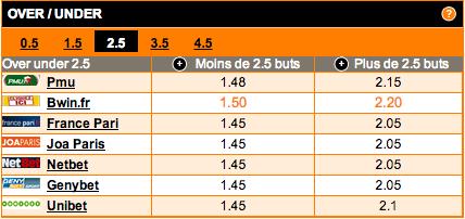 comparateur-de-cotes-under-over-2-5-buts-match-nantes-rennes