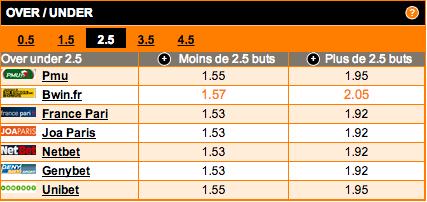 comparateur-de-cotes-under-over-2-5-buts-match-valenciennes-sochaux