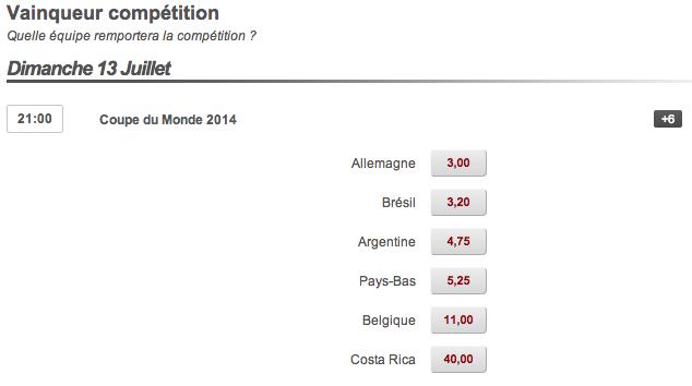Les cotes pour le vainqueur du Mondial 2014 sur Betclic.fr
