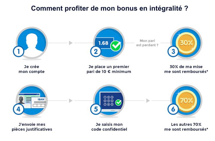 Fonctionnement du bonus habituel - Remboursement du premier pari jusqu'à 100 euros en e-crédits