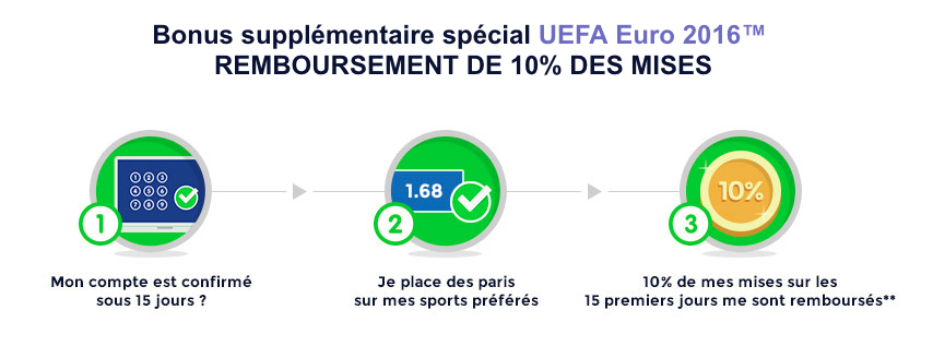 Fonctionnement du bonus spécial Euro 2016